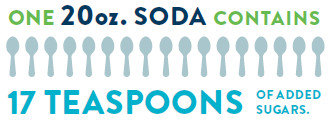 1 20oz soda contains 17tsp of added sugars